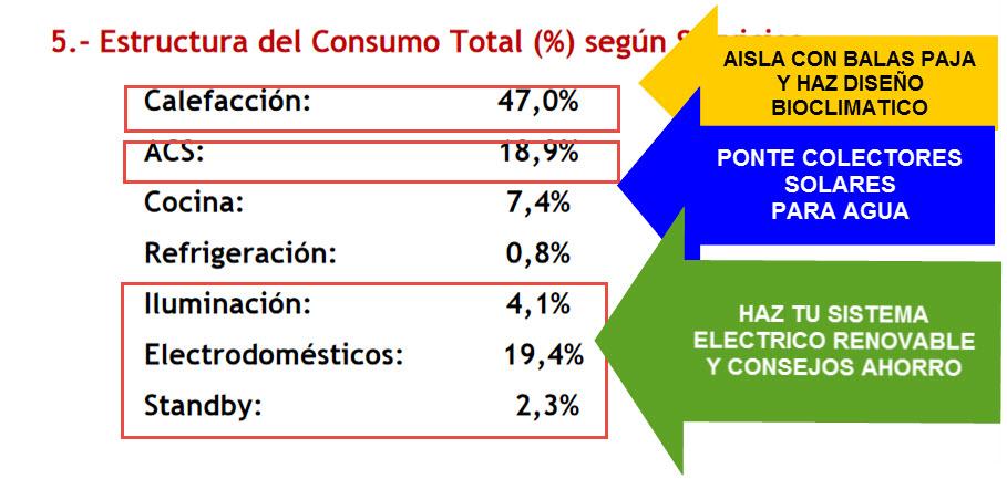 consumo energia en españa