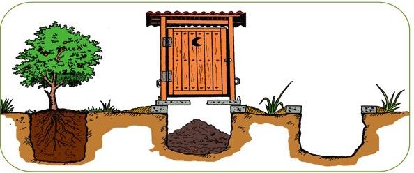 baños secos ecologicos, retretes secos, retretes composteros, sistema clivus, saneamiento ecologico, depuracion aguas negras, casa de paja, bioconstruccion, casa pasiva, como hacer una casa, permacultura